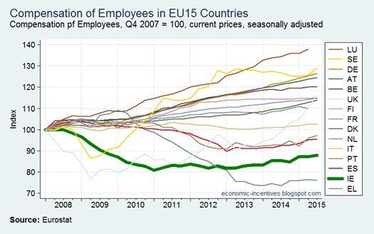 EU Compensation of Employees