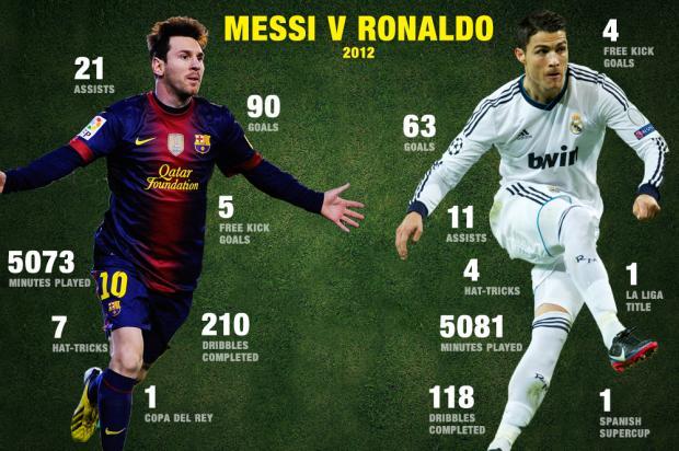 Messi Vs Ronaldo Skills Free Download