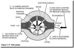 hydraulic pumps vane pumps hydraulics and pneumatics rh machineryequipmentonline com balanced vane pump diagram vane pump parts name