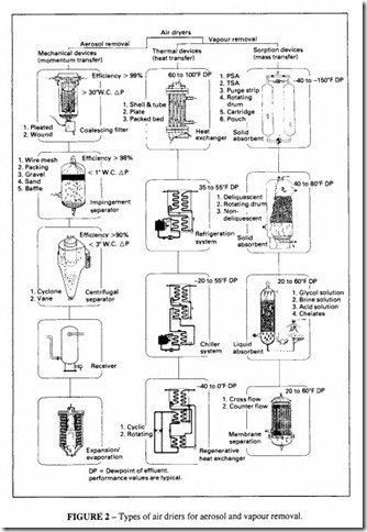 Compressed Air Transmission and Treatment-0282