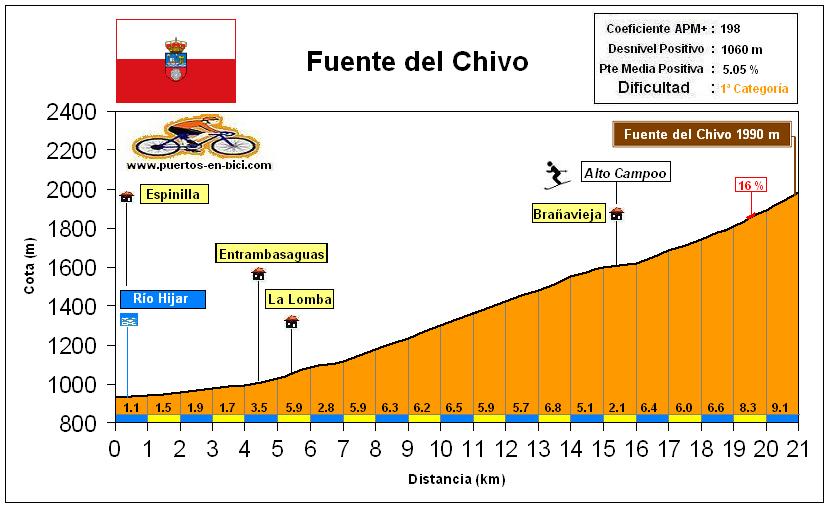 Altimetría Perfil Fuente del Chivo