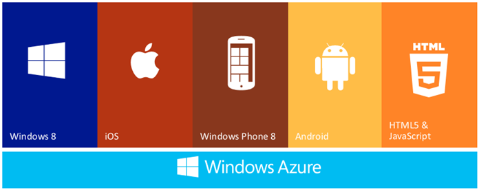 Windows Azure - Supported Features (www.kunal-chowdhury.com)