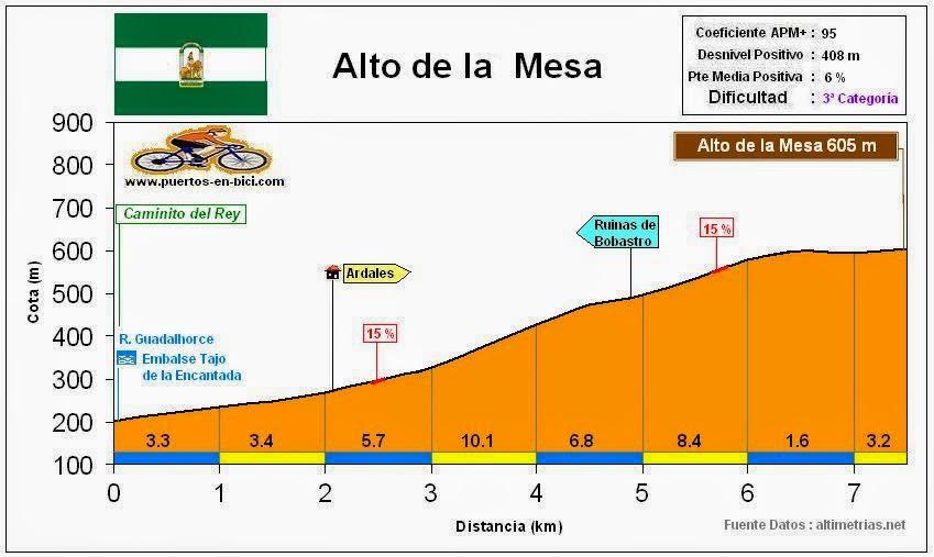 Altimetría Perfil Alto de la Mesa