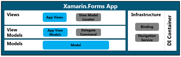 Dave 39 s tech blog creating a flexible and maintainable for Xamarin architecture