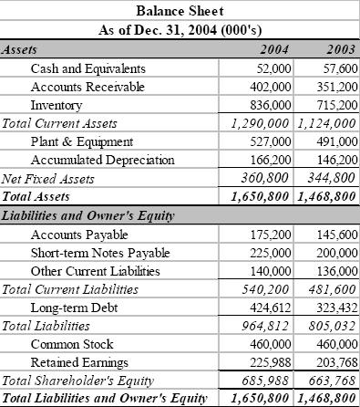 of balance sheet
