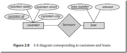 Entity relationship diagram database software an undirected line from the relationship set borrower to the entity set loan species that borrower is either a many to many or one to many relationship ccuart Image collections