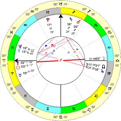 Полутеневое лунное затмение 23 марта 2016. Гороскоп события