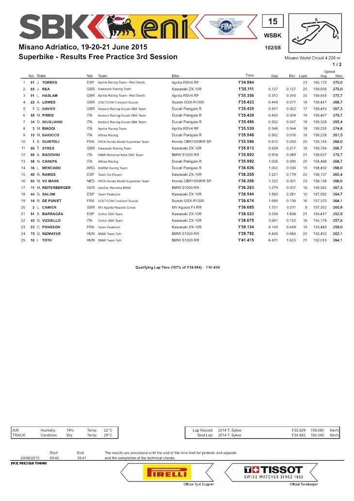 sbk-2015-misano-results-fp3.jpg