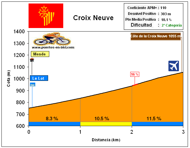 Altimetría Perfil Côte de la Croix Neuve