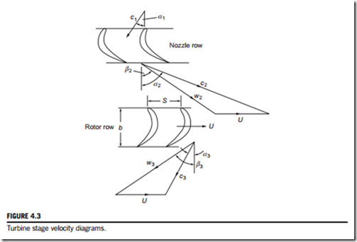Axial flow turbinesmean line analysis and designintroduction and roughly aligned with the inlet and exit angles from the nozzle row and the relative velocities are aligned with the rotor row note that within an axial ccuart Image collections