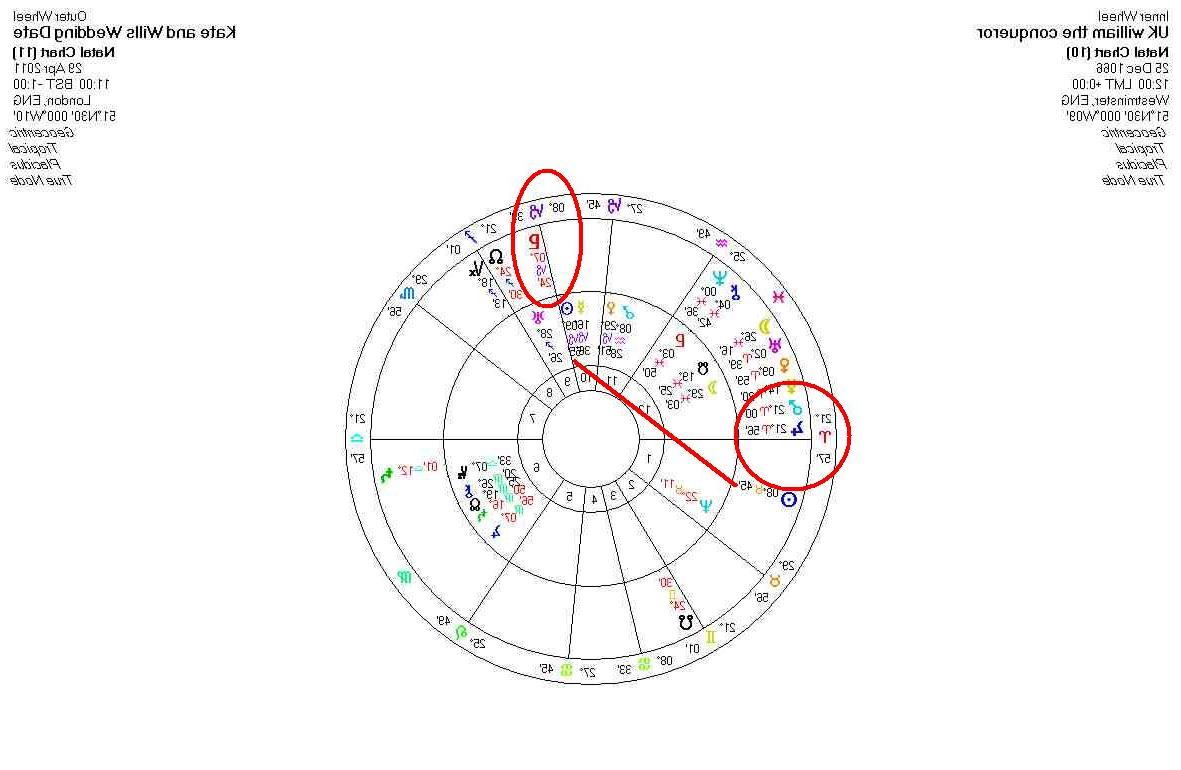 Chart of 1066 inside wheel and