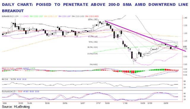 mitra daily chart analysis