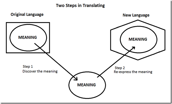 steps in translating