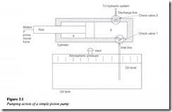 Hydraulic pumps-0061