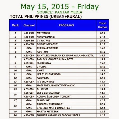 Kantar Media National TV Ratings - May 15, 2015 (Friday)