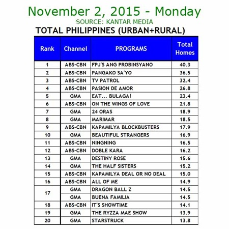 Kantar Media National TV Ratings - Nov. 2, 2015