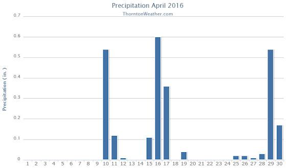 Thornton, Colorado's April 2016 precipitation summary. (ThorntonWeather.com)