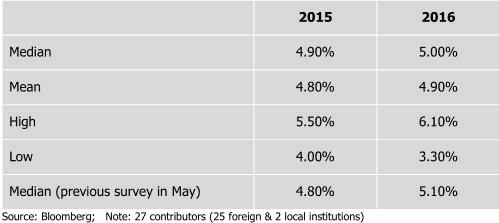 malaysia consensus GDP