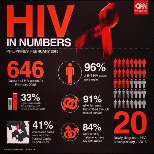 HIV as of 06-09-15