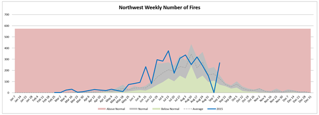 Northwest weekly number of wildfires, week of 16 Septemer 2015, compared with average. Graphic: Northwest Interagency Coordination Center