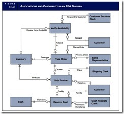 The rea approach to database modelingdeveloping an rea model the rea approach to database modeling 0007 ccuart Choice Image