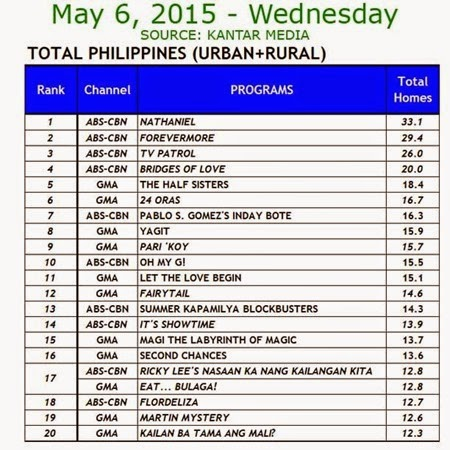 Kantar Media National TV Ratings - May 6, 2015 (Wednesday)