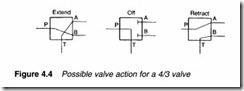 Control valves-0086