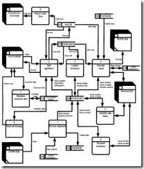 Data flow diagrams business information management figure 244 a level 1 data flow diagram ccuart Image collections
