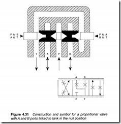 Control valves-0113