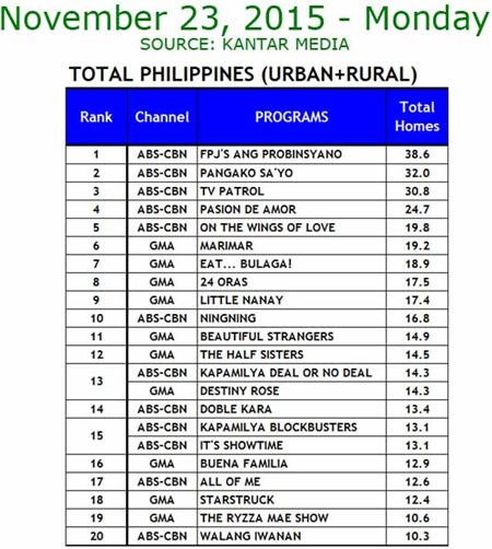 Kantar Media National TV Ratings - Nov. 23, 2015
