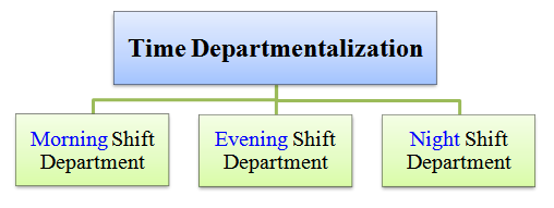 time departmentalization