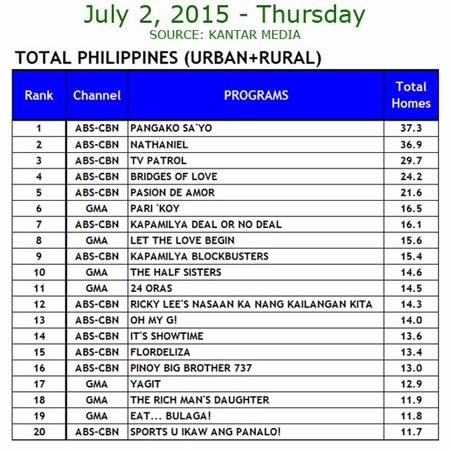 Kantar Media National TV Ratings - July 2, 2015