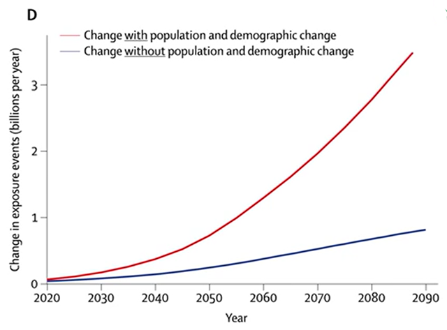 Projected change in global warming exposure events, with and without population and demographic change, 2020-2090. Graphic: Watts, et al., 2015