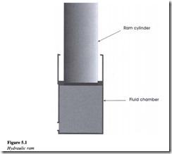 Hydraulic cylinders-0108