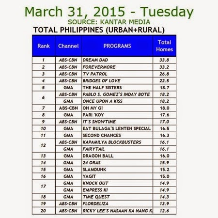 Kantar Media National TV Ratings - March 31, 2015 (Tuesday)