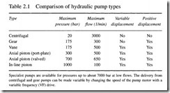 Hydraulic pumps and pressure regulation-0045