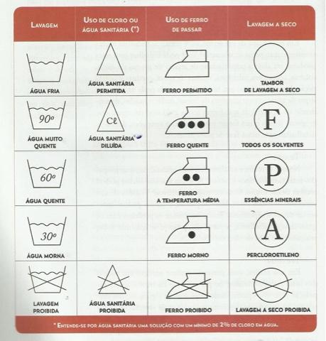 Como identificar Etiquetas, Organização