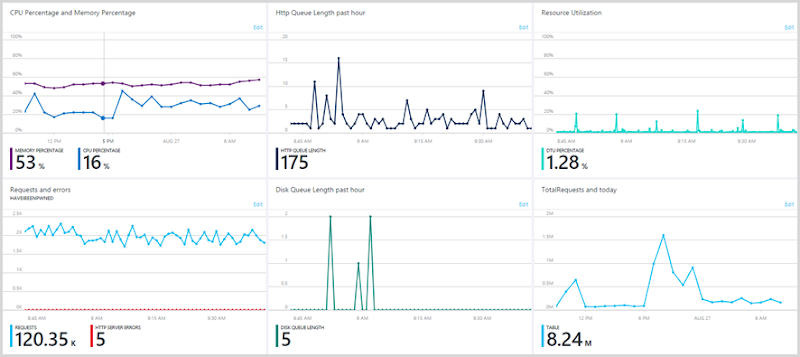 My Azure portal dashboard with all the charts
