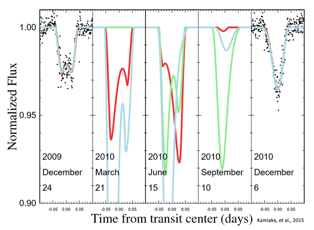 The evolution of PTFO 8-8695 transit lightcurves for three possible solutions from the 2009 to 2010 observational epochs. Graphic: Kamiaka, et al., 2015 / Astronomical Society of Japan
