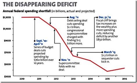 dissapearingdeificit