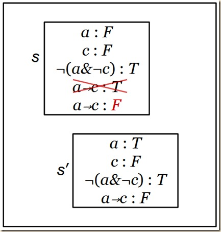 Implication as conjunction.crossout
