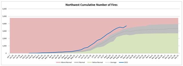 Northwest cumulative number of wildfires, week of 16 Septemer 2015, compared with average. Graphic: Northwest Interagency Coordination Center
