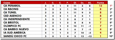 Posiones Clausura Fecha 5 jugada