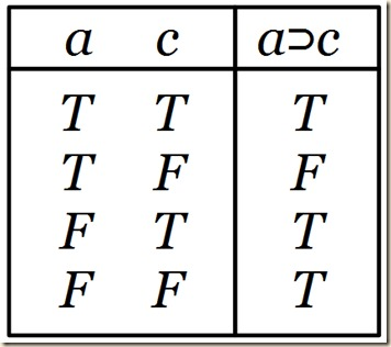 conditional material table