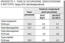 Tassi di occupazione, disoccupazione e inattività. Giugno 2015