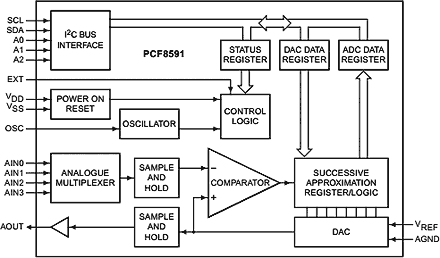 PCF8591 Block Diagram