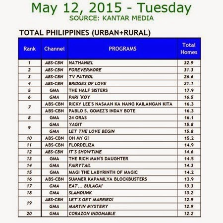 Kantar Media National TV Ratings - May 12, 2015 (Tuesday)