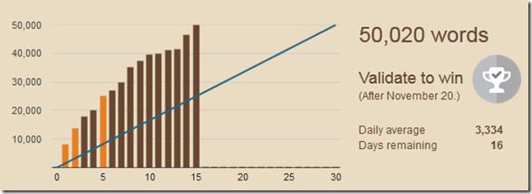 NaNo 2015 Stats Page