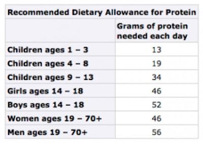protein esp, shaklee, anti penuaan, awet muda, imun, otot, kulit, jerawat, jeragat,