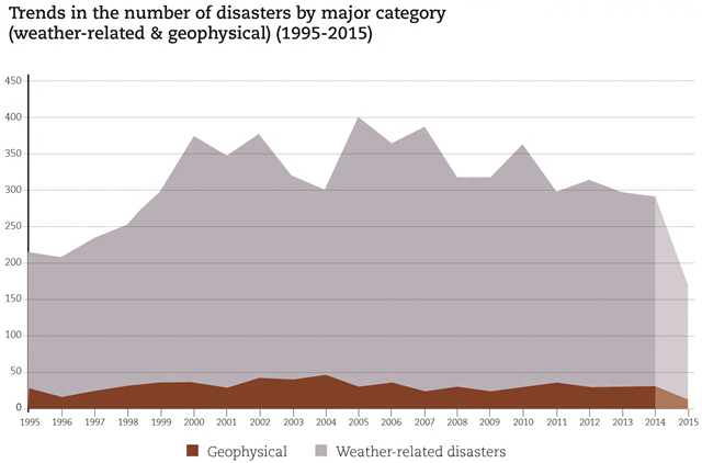 Trends in the number of disasters by major category (weather-related and geophysical) (1995-2015). Weather-related disasters became increasingly frequent in the late 1990s, peaking at 401 events in 2005. Despite a decline in frequency since then, a sustained rise in the number of floods and storms pushed the average annual total up to 335 disasters per year after 2005, 14 percent higher than in the previous decade and more than twice the level recorded in 1980-1989. Graphic: CRED / UNISDR